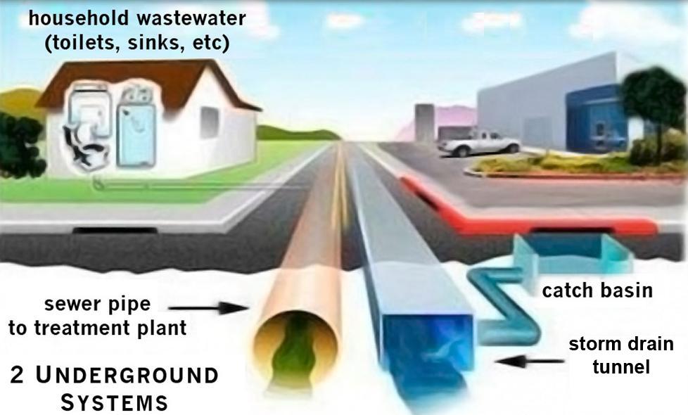 Householdwastewater